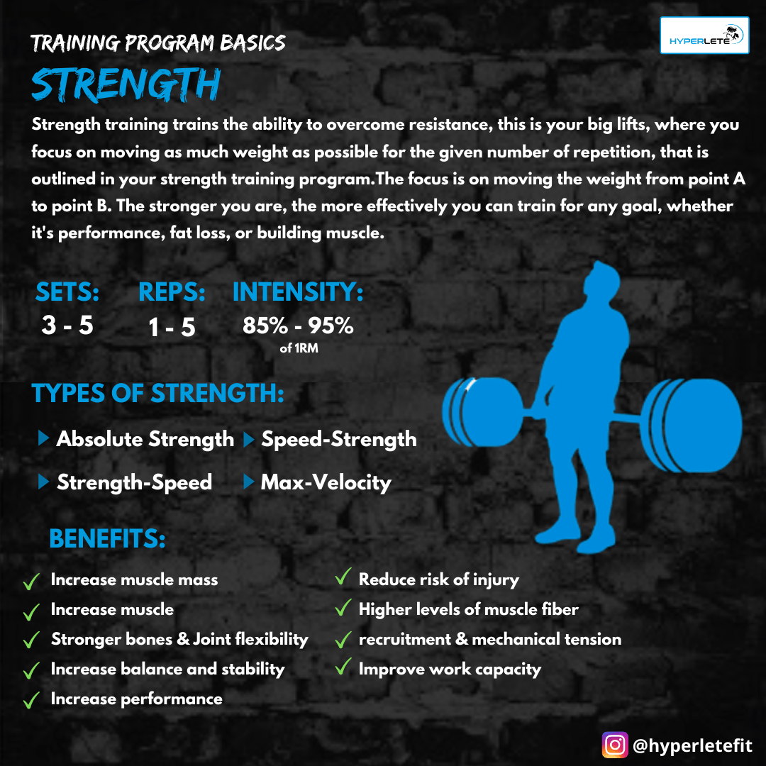 Strength Training Overview