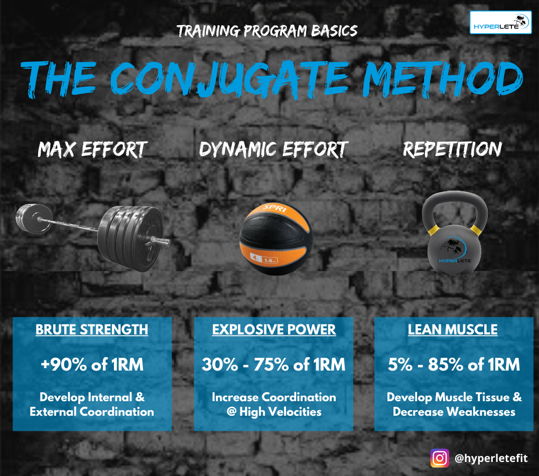 The Conjugate Method Overview