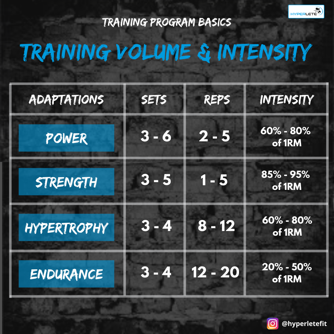 Volume & Intensity Breakdown Table