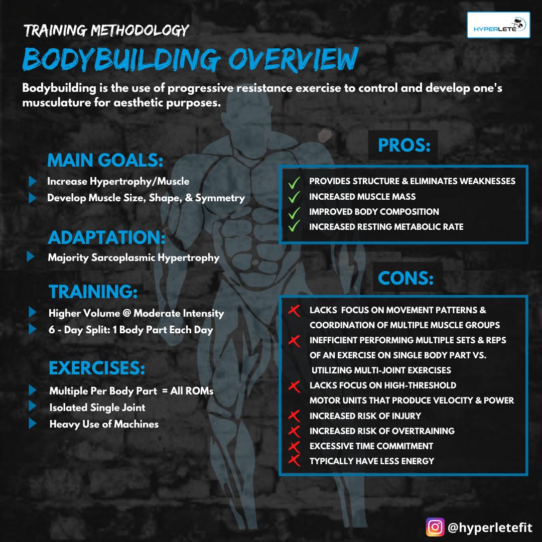 Training Methodology: Bodybuilding Overview