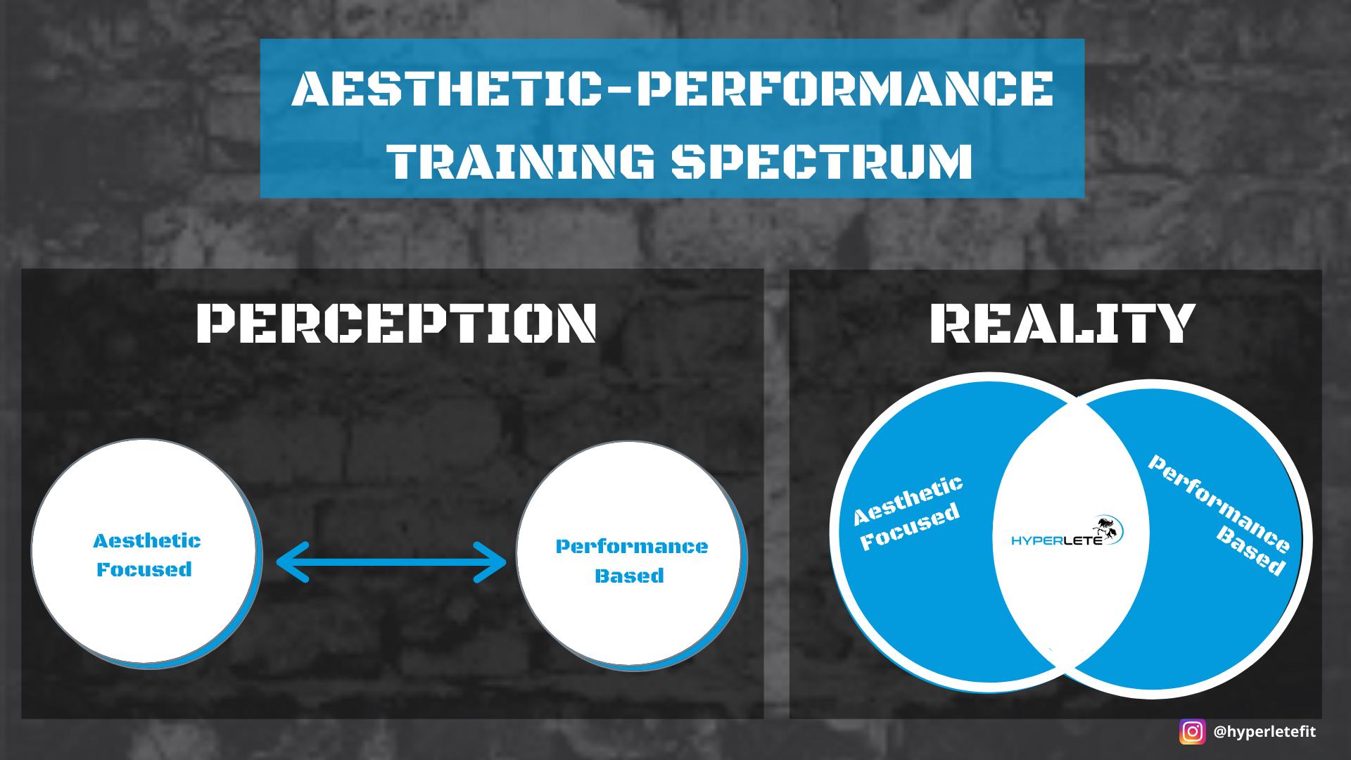 Aesthetic-Performance Training Spectrum